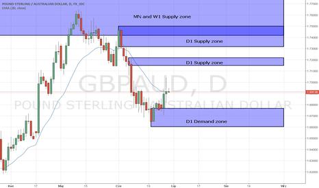 GBPAUD: GBP/AUD D1 Supply zone