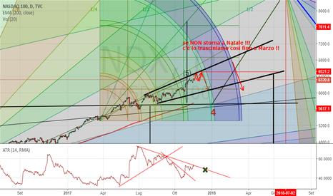 NDX: Nasdaq Volatilità PIATTA !