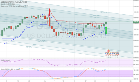 USDCHF: Strong Brakeout  targt.  0.9970