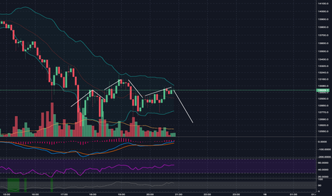 XBTUSD: Super Messy but I'm shorting here. Pray for me.