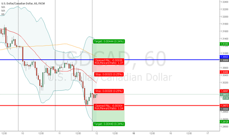USDCAD: A simple idea in demo