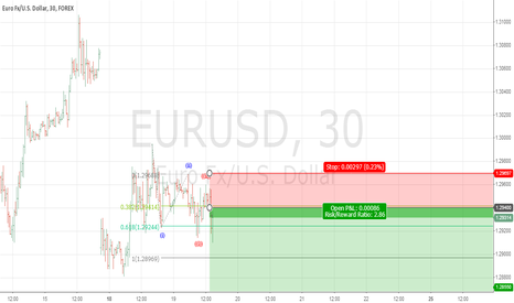 EURUSD: EURUSD short triggered