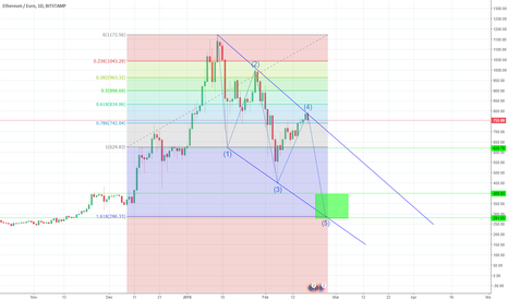 ETHEUR: ETH EUR - DAILY CHART - correction not done yet