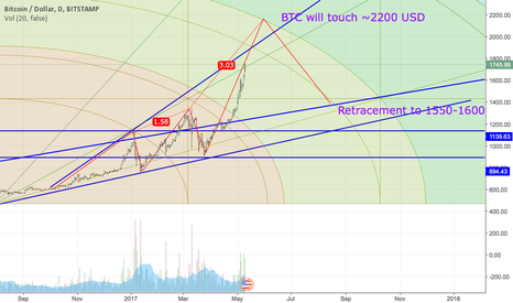 BTCUSD: BTC Rally Breaking 2000 USD!!!