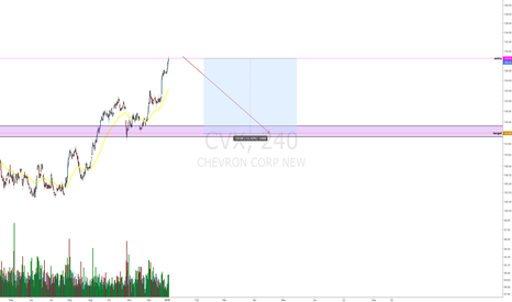 CVX: cvx - sell