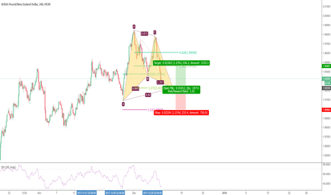 GBPNZD: Potential Bullish Gartley in GBPNZD