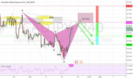 CADJPY: POTENTIAL BEARISH CYPHER 4H