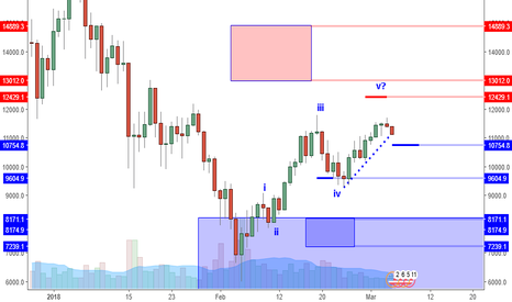 BTCUSD: BTCUSD: Slow Double Top May Offer Hidden Sign Of Strength?