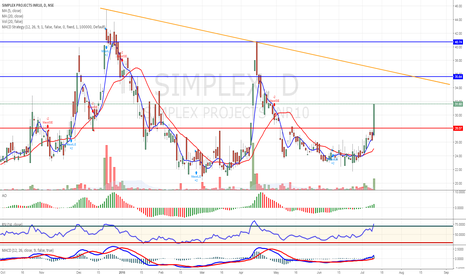 SIMPLEX: For Short term may hit 35-36 and 39
