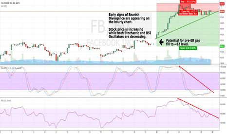 FB: FB Bearish Divergence
