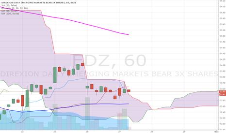 EDZ: $EDZ BOOMMM!!! Getting out the Ichimoku cloud 60 min Chart
