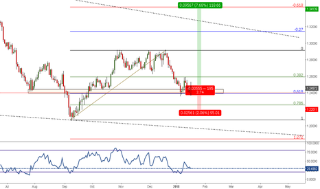 USDCAD: Trade 5: USDCAD @ BOTH STRUCTURE @ 61.8%. LONG