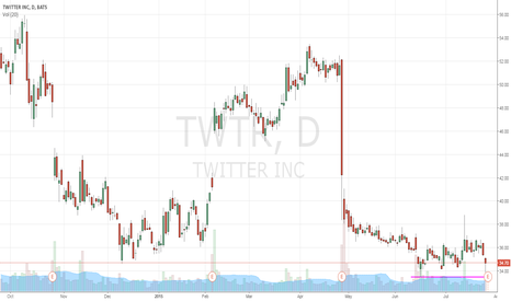 TWTR: interested to see if this continues a bit lower