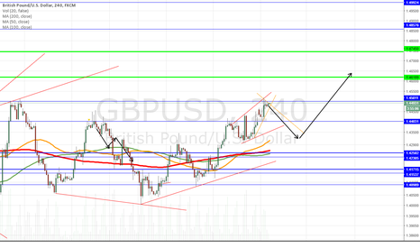 GBPUSD: GU - Short term Short and Long Term Long