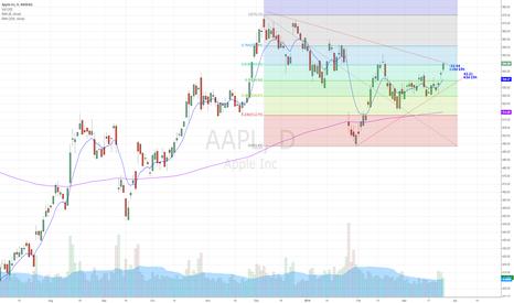 AAPL: $AAPL in Bull confirmed mode