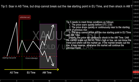 XAUUSD: Tip 5: AS Bounds, Unbroken out, Then Shock