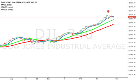 DJI: Weakness. Maybe here we have something..