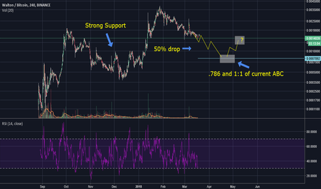 WTCBTC: Bearish Trend continues,  Short term profits but not going long