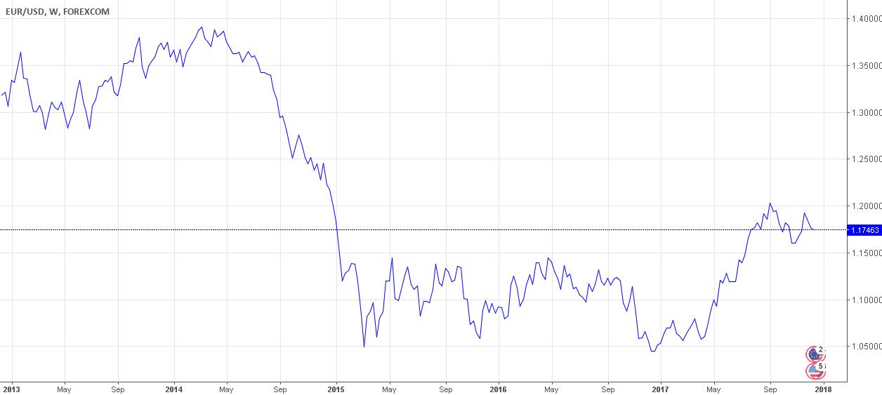 US Economy: USD Band