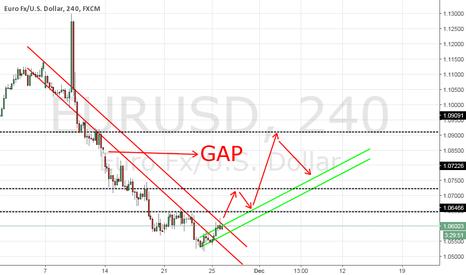 EURUSD: buy ? start?