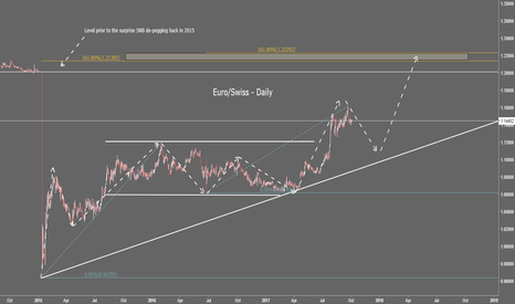 EURCHF: Longer term idea for the EuroSwiss