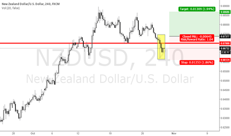 NZDUSD: NZD / USD with Pin Bar !