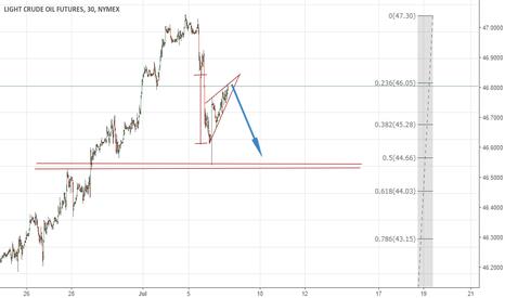 CL1!: crude oil short