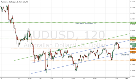 AUDUSD: Stay Long (for Day Trader)