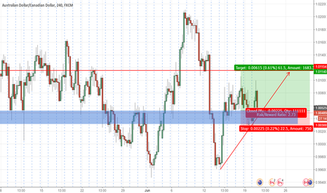 AUDCAD: AUDCAD Long off Support