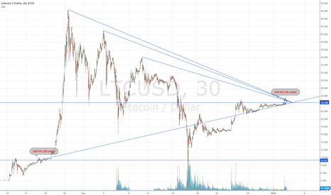 LTCUSD: The Tale of Two Gaps