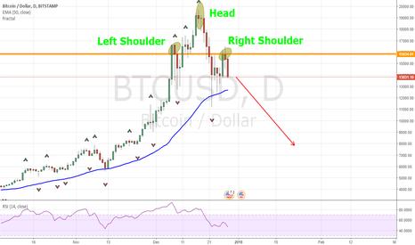BTCUSD: Bitcoin bearish (short!!!)