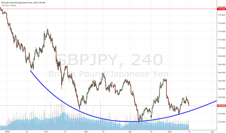 GBPJPY: Rounded Bottom Consolidation