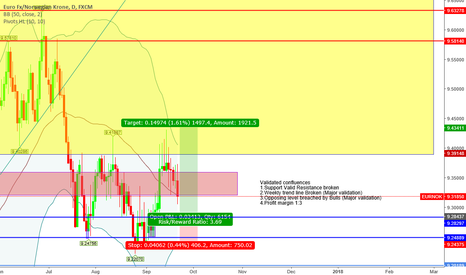 """EURNOK: """"Trade what you see not what you think"""" Bullish Sentiment"""