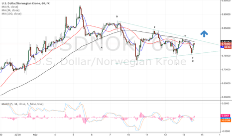 USDNOK: USDNOK going to continue uptrend, A-B-C is ending..