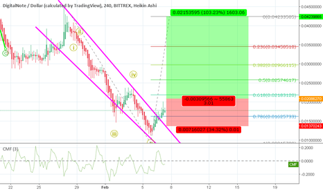 XDNUSD: xdn is ready for a bounce