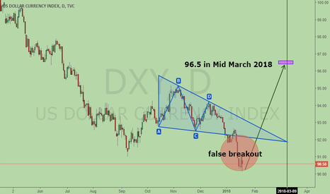 DXY: DXY, Bullish Wolfe Wave, pointing to 96.5