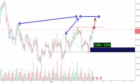 XAUUSD: Plus Unlimited Gold Now TG 1300