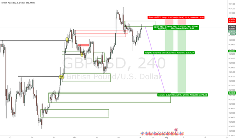 GBPUSD: nice possibility here