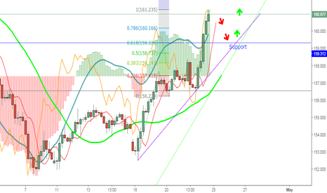 GBPJPY: Where to buy GbpJpy after the huge move up