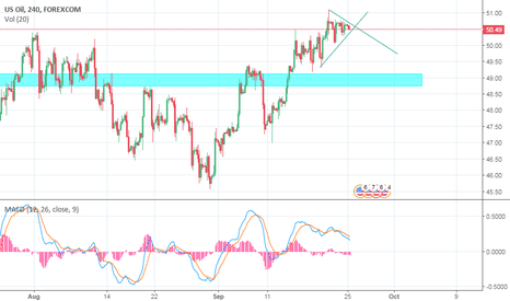WTIUSD: My thought about Usoil