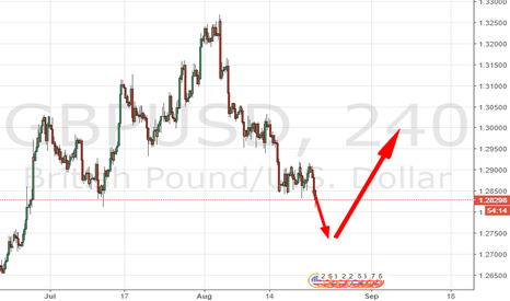 GBPUSD: NEXT FALL BRINGS BULLS
