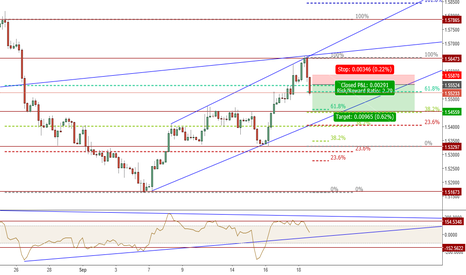 GBPUSD: GBPUSD H4 CHANNEL SELL -  GOOD ENTRY ON SMALL CABLE PULLBACK? £$