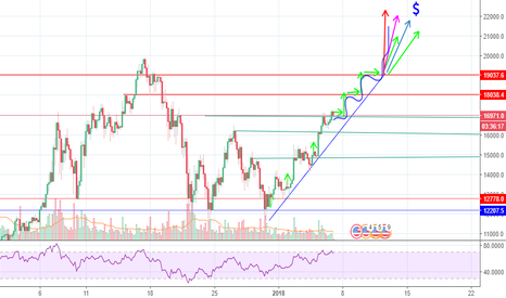 BTCUSD: [BTC/USD]  - BITCOIN warm up has begun!