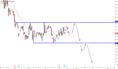XOM: Short term corrective structure suggesting bearish continuation