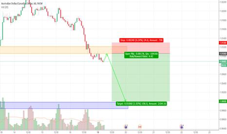 AUDCAD: AUDCAD Trading Plan
