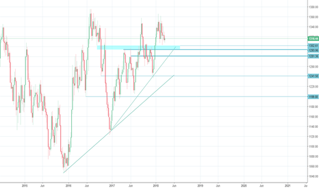 GOLD: GOLD - waiting for the buy at blue dark horizontal line