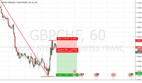 GBPCHF: GBPCHF Short