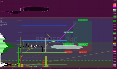 BTCUSD: Next coming days**edit apperantly today target hit perfectly!