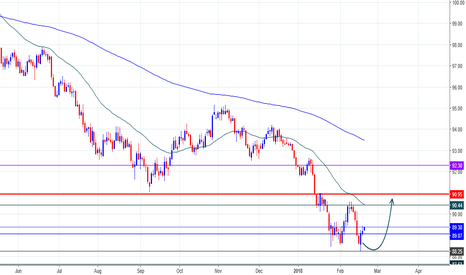 DXY: US Index For This Week...