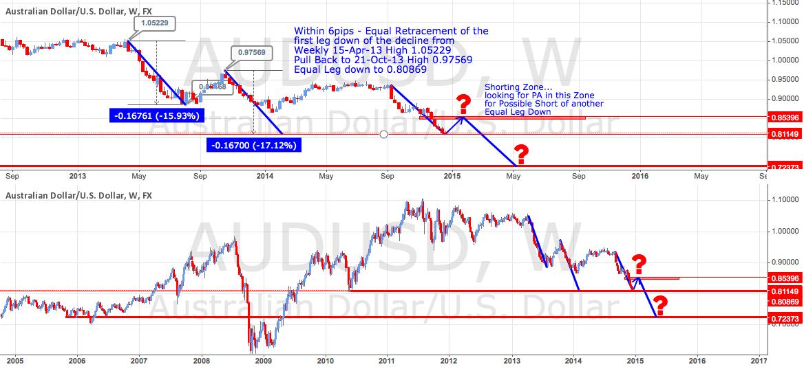 AUD/USD Price Action Analysis